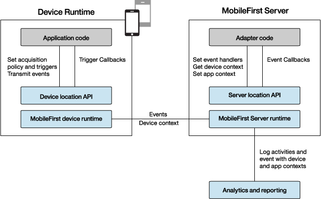 Location Services In Hybrid Applications Ibm Mobile