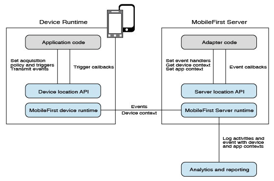 Location services architecture