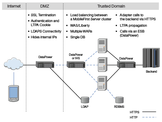 B2C enterprise deployment topology