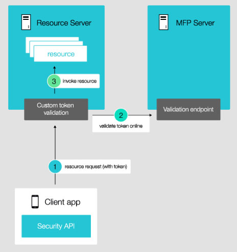 MobileFirst Platform Foundation Server Has Been Able To Manage APIs Delivered On Nodejs Since Version 70 Including Both User Authentication