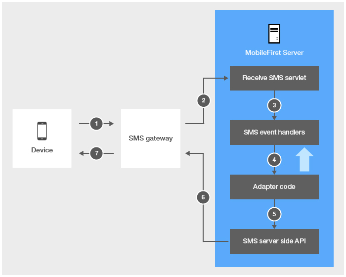 Two-way SMS communication - IBM Mobile Foundation Developer