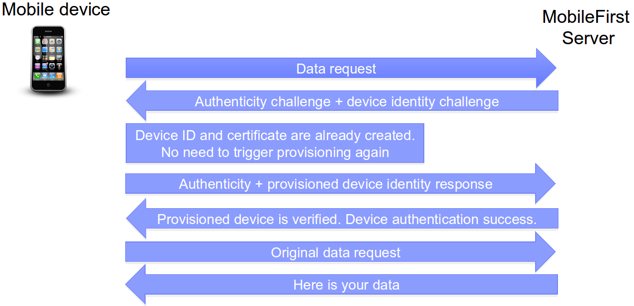Device provisioning concepts - IBM Mobile Foundation