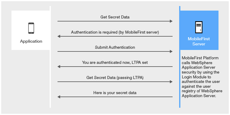 WebSphere LTPA-based authentication - IBM Mobile Foundation