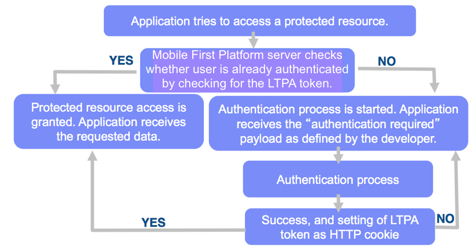 WebSphere LTPA-based authentication - IBM Mobile Foundation