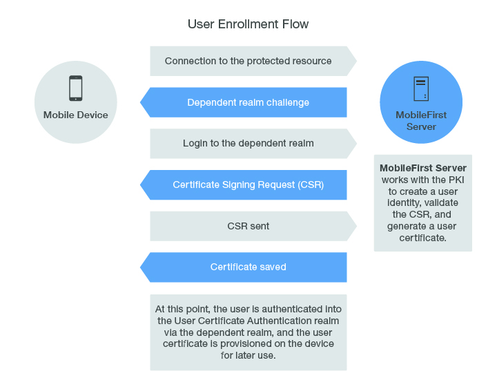 Client X 509 Certificate Authentication and User Enrollment