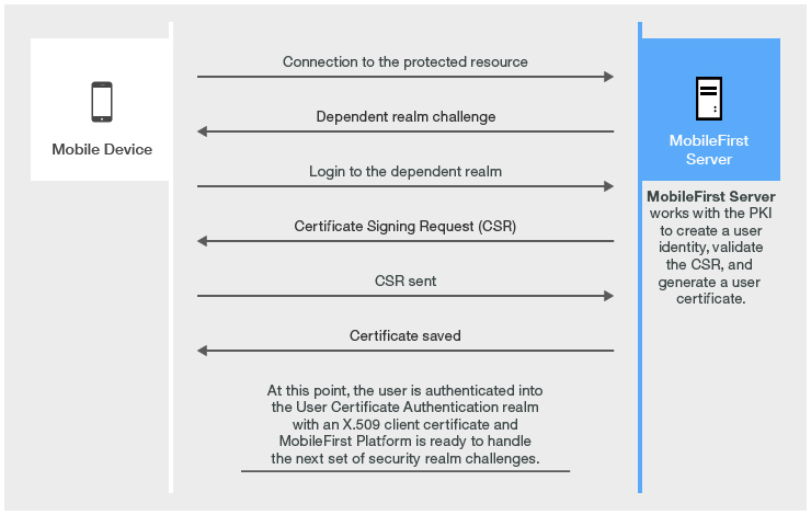Client X509 Certificate Authentication And User Enrollment Ibm