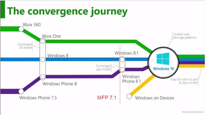 windows phone sdk 7.1  youtube