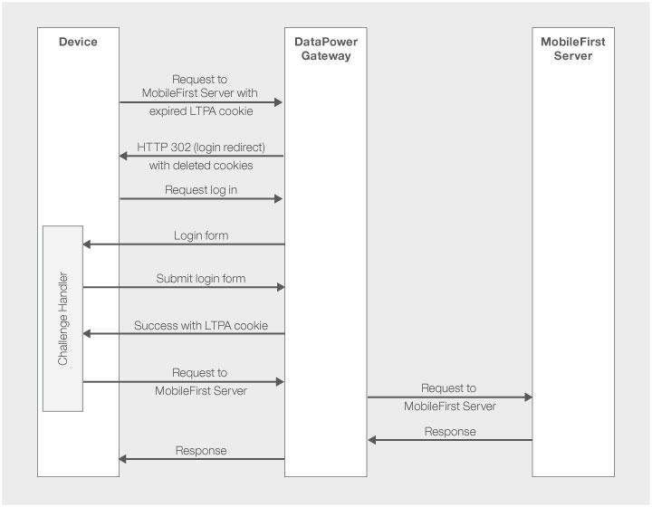 Protecting IBM MobileFirst Platform Foundation application