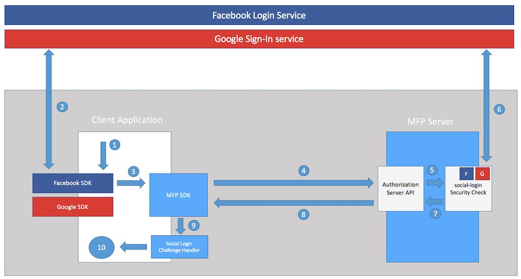 google facebook login