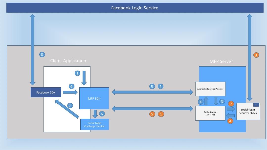 Leverage Social Login In IBM MobileFirst Platform Foundation 8 0