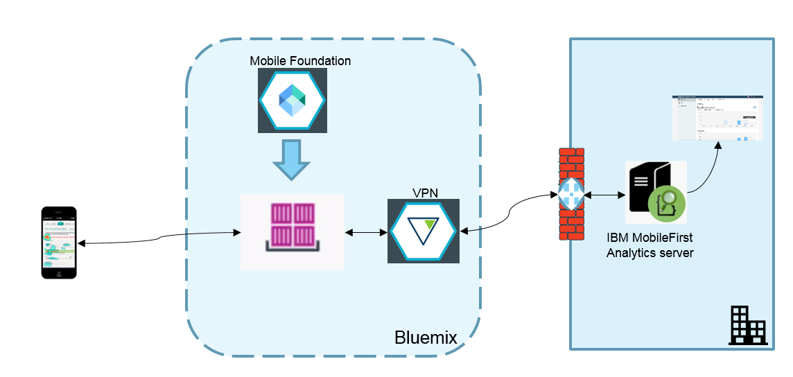 MFP Bluemix with on-premises analytics server