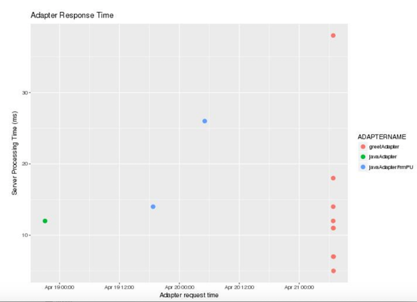 Adapter Response Time