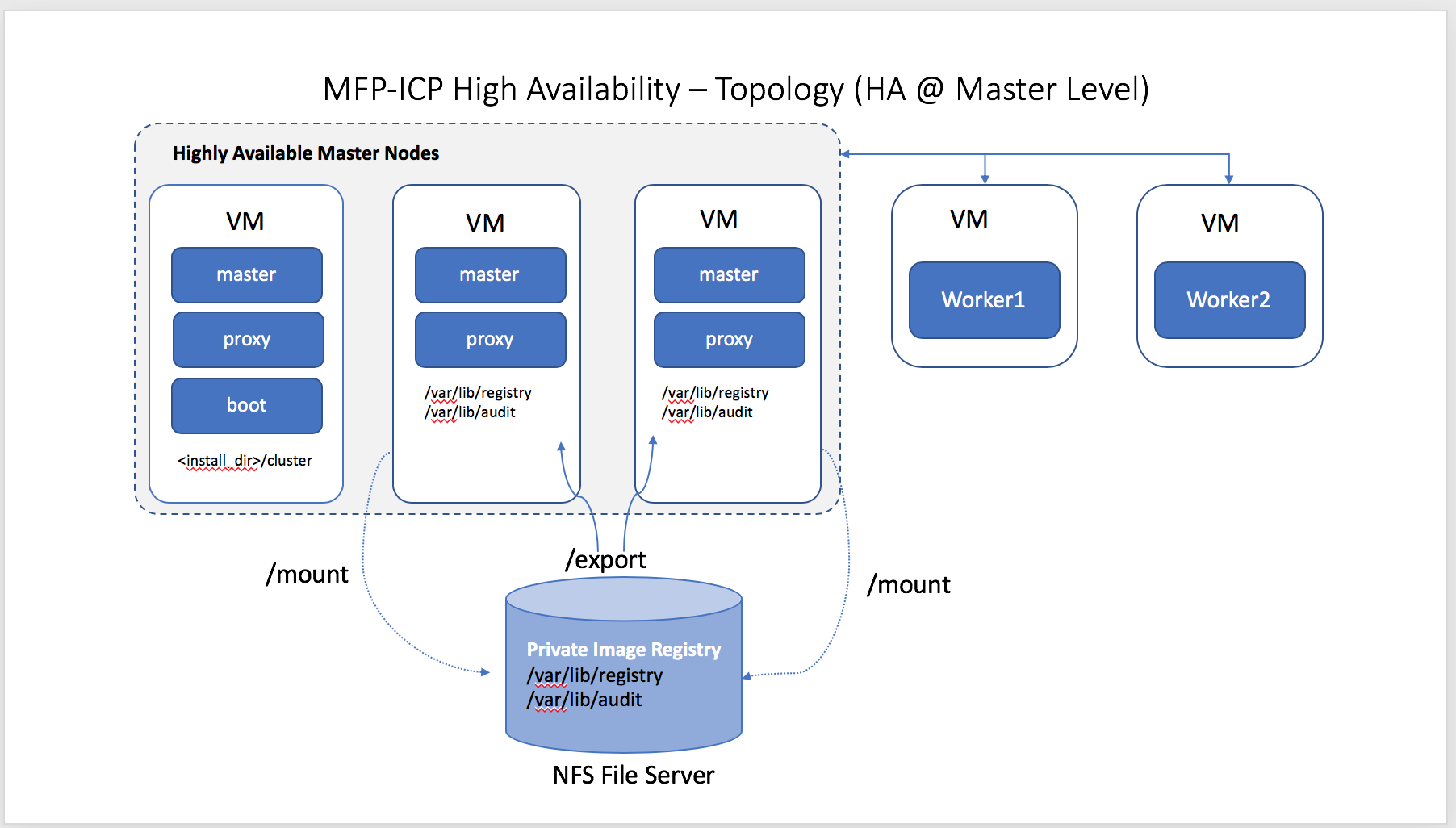 Setting up a High Available (HA) Mobile Foundation environment on