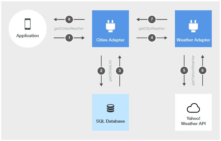 Advanced adapter usage and mashup - IBM Mobile Foundation