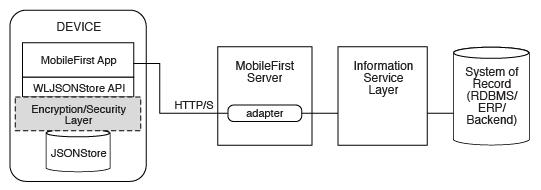 JSONStore - IBM Mobile Foundation Developer Center