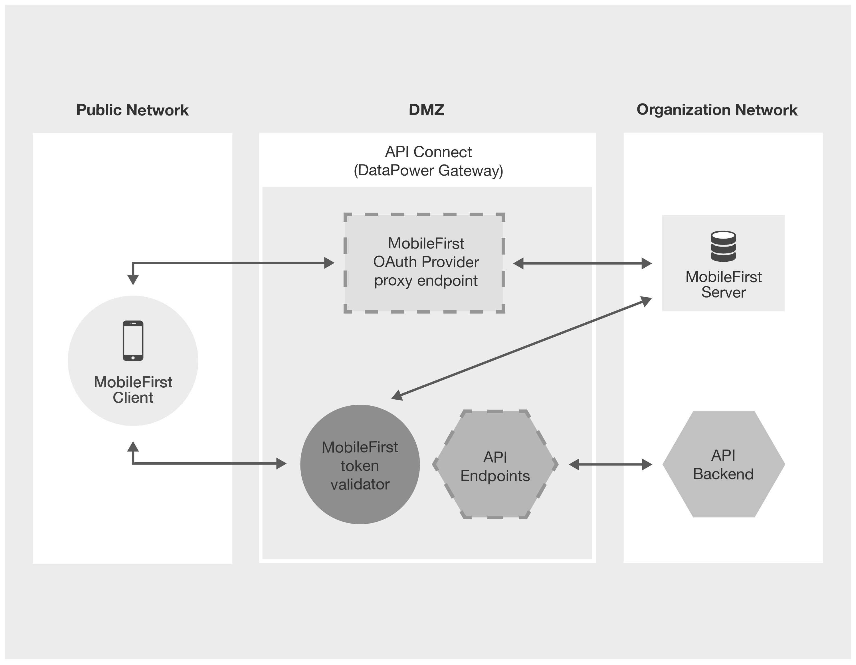 ibm integration designer tutorial pdf