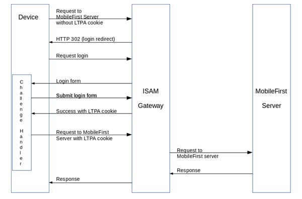 Protecting IBM MobileFirst Foundation application traffic