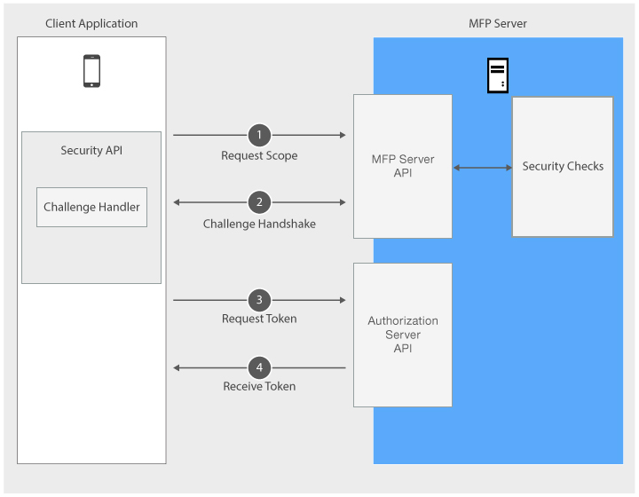 Authentication and Security - IBM Mobile Foundation Developer Center