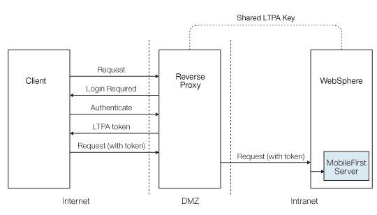 Ltpa Based Single Sign On Sso Security Check Ibm Mobile
