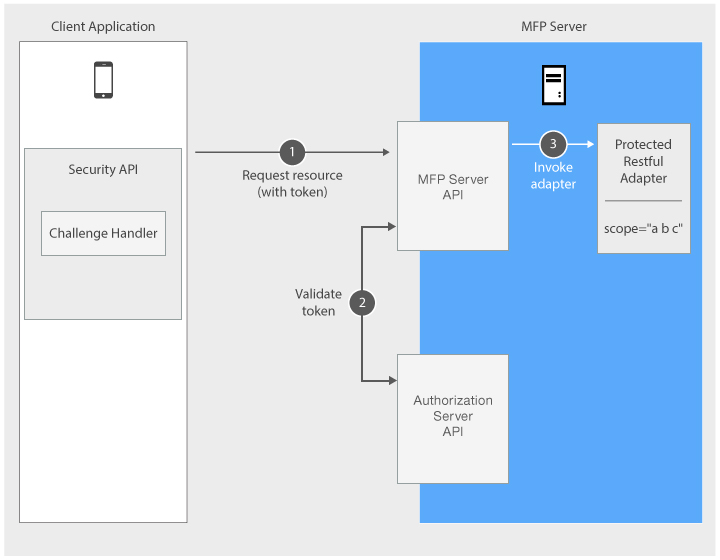 Authentication and Security - IBM Mobile Foundation